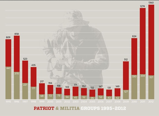 Patriot-groups
